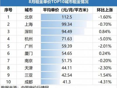 8月多城房租下降 重点城市9月成交量环比减少超20%